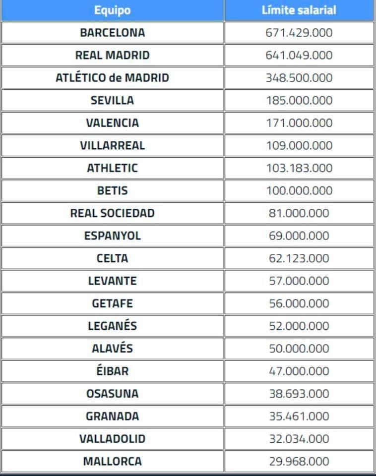 Límite salarial de la Liga para la temporada 2019/20 1
