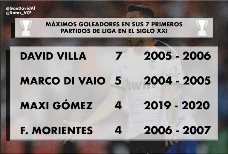 Maxi Gómez, con números de estrella 1